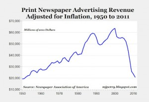 (via The Collapse of Print Advertising in 1 Graph - Derek Thompson - Business - The Atlantic)